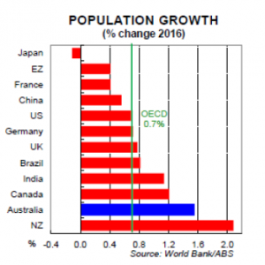 Australian population growth v other OECD nations. Supplied: CBA