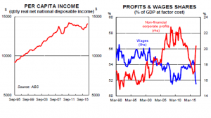 Per capita income growth has stalled while the wages/profits split has broken towards business owners. Supplied: CBA