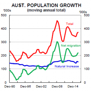 Higher immigration has been the main driver of faster Australian population growth. Supplied: CBA